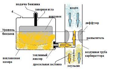 Схема работы простейшего карбюратора: