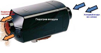 Автономная печка (фен)