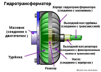 Схема гидростансформатора